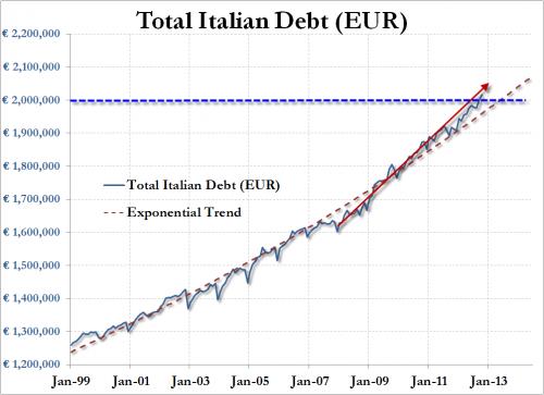 Andamento del debito pubblico italiano dal 1999 ad oggi for Composizione del parlamento italiano oggi